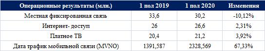 Операционные расходы Ростелекома увеличились