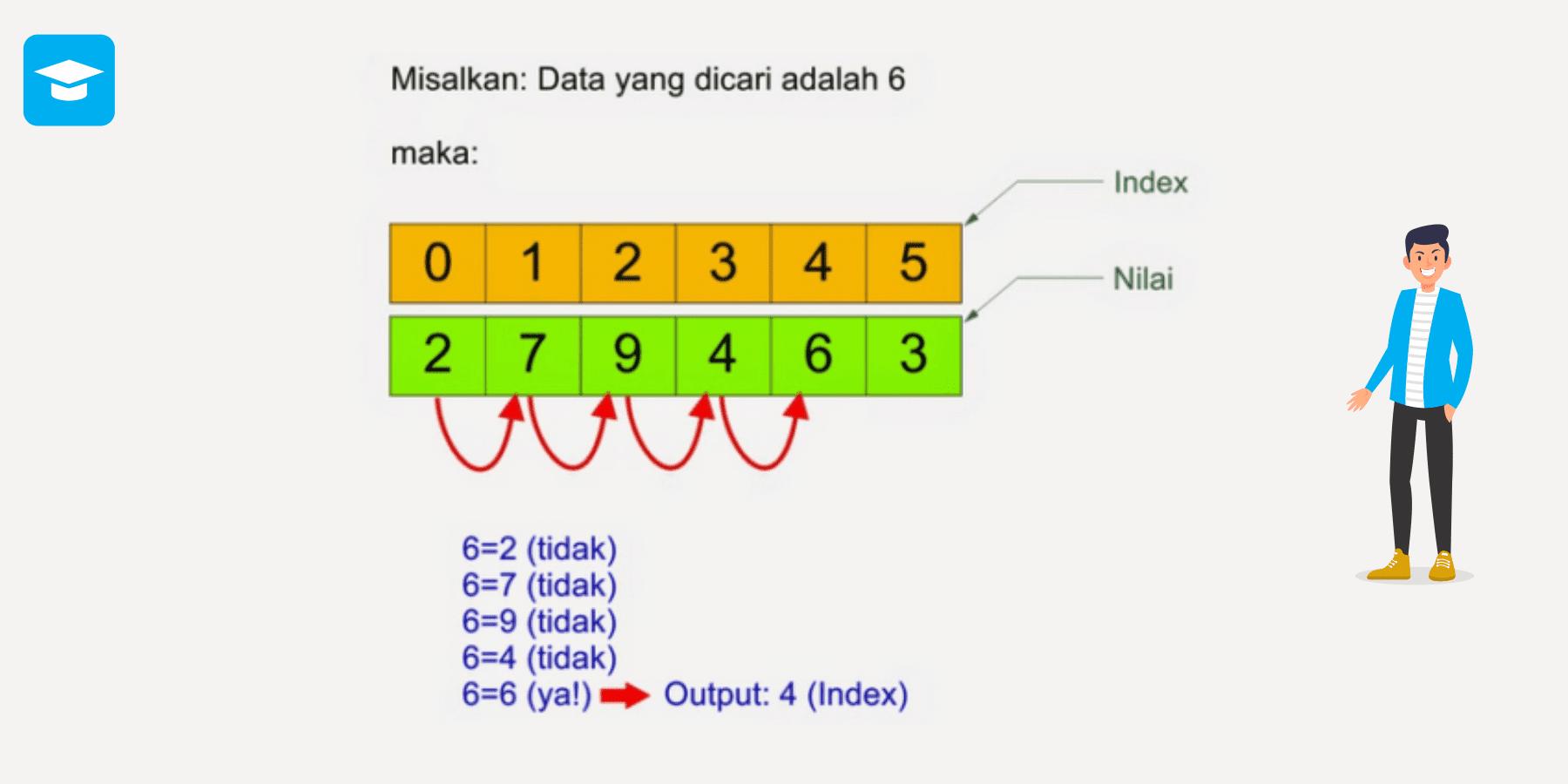 Algoritma Linear Search