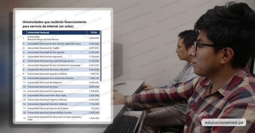 MINEDU: Lista de Universidades que recibirán financiamiento para servicio de internet (en soles)
