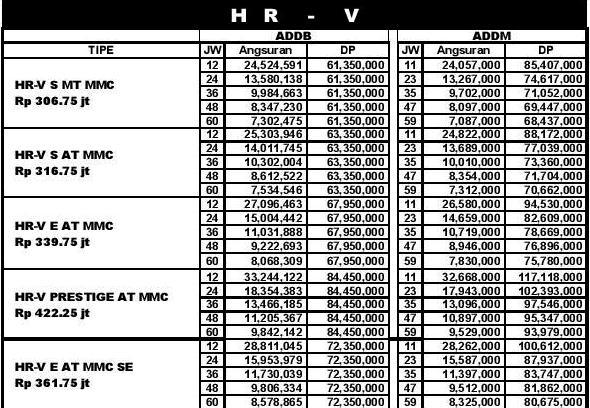 Paket Kredit Honda HRV Turbo di Pekanbaru Riau 2019