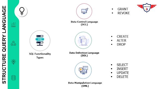 SQL Types, Type of SQL statements