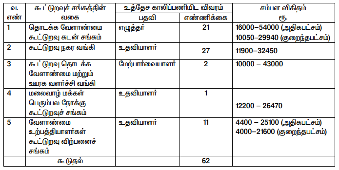 Erode Cooperative Bank Vacancy 2020