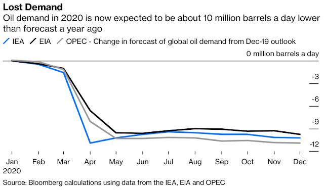 Oil s Vaccine Trade Faces Hurdles Ahead As Covid Lockdowns Last - Bloomberg