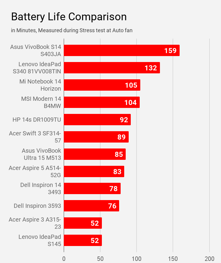 Comparison of battery life during stress test at auto fan of laptops under price Rs 60K.