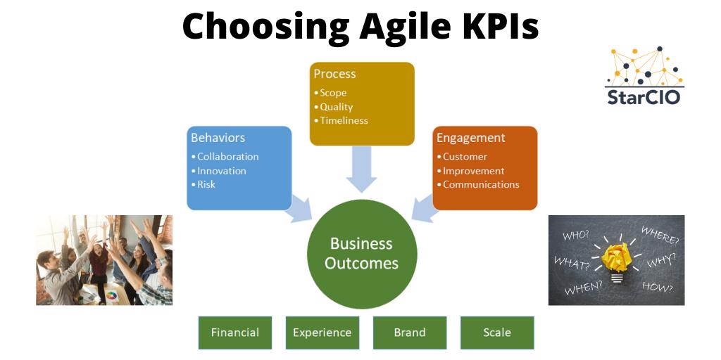 StarCIO Agile KPIs
