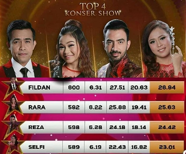 Hasil Konser Top 4 D'Star Indosiar 2019