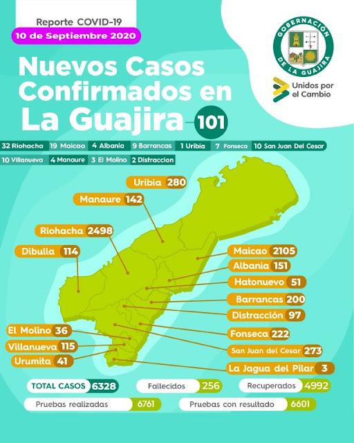 hoyennoticia.com, COVID-19: La Guajira tiene 101 casos nuevos