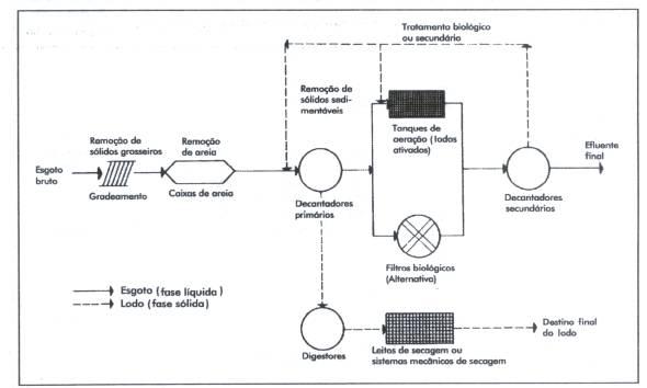 Fluxograma de uma estação de tratamento convencional de esgotos