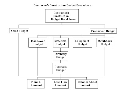 Civil At Work: Planning Construction Budgets