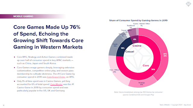 Core Games Made Up 76% of Spend, Echoing the Growing Shift Towards Core Gaming in Western Markets