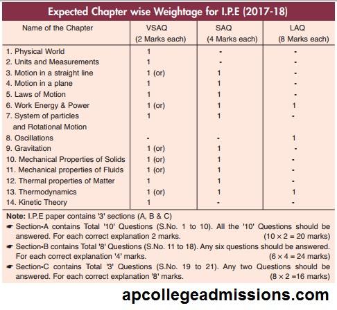 AP and Telangana Education: Junior Intermediate Physics