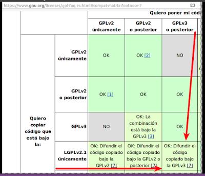De LGPL a GPLv3