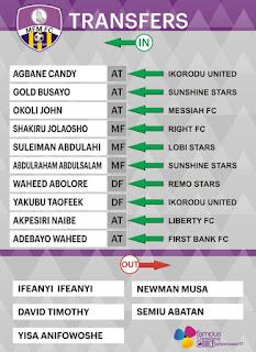 MFM FC acquire 10 new signings