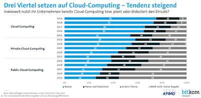 76 Prozent der Unternehmen setzen bereits auf Cloud-Computing