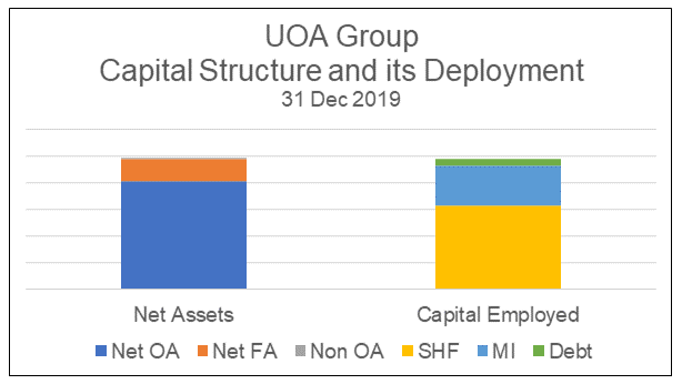UOA Group Sources and Uses of Funds