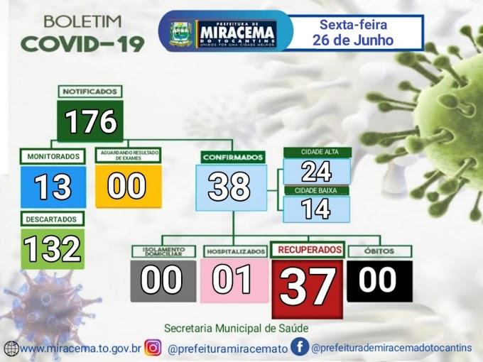 Miracema segue sem novos casos, confira o Boletim Epidemiológico desta sexta-feira, 26