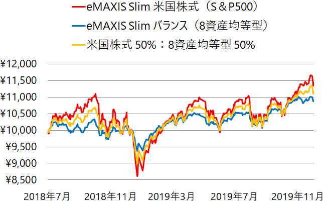eMAXIS Slim 米国株式(S&P500)とeMAXIS Slim バランス(8資産均等型)及び両者の組み合わせによる基準価額の推移(チャート)