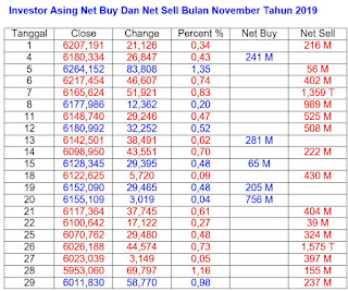Net Buy Dan Net Sell November 2019