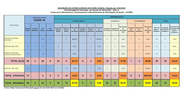 Taxa de ocupação dos leitos de UTI adulto , 47,50% para o SUS e 75% para o particular,  21leitos vagos para o Vale do Ribeira  (21/01)
