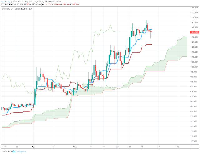 Ichimoku Cloud showing the market condition at a glance