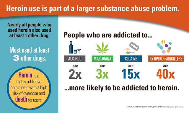 heroin use is part of a larger substance abuse problem