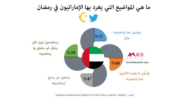 المواضيع التي يغرد بها الإماراتيون في رمضان على تويتر #انفوجرافيك