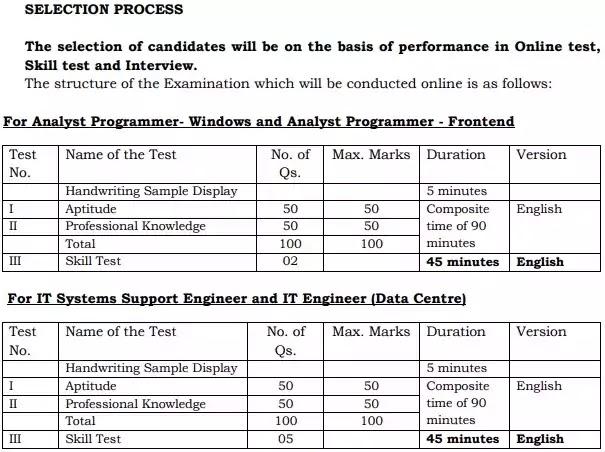 IBPS IT Jobs Vacancy Recruitment 2021 Selection Process