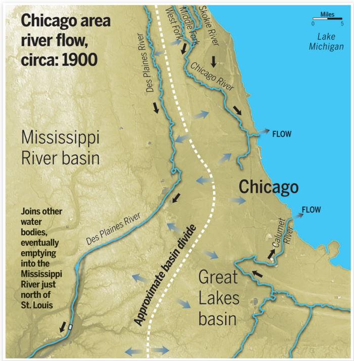 chicago river reversal
