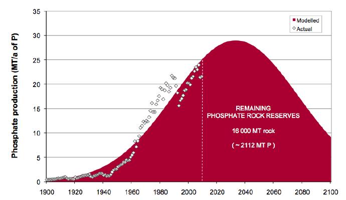 verwachte fosfaat productie tussen 1900 en 2100