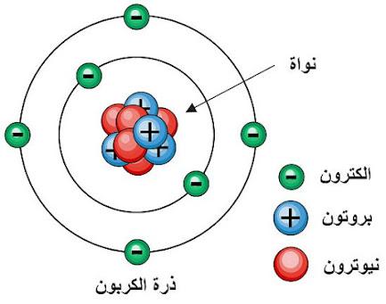 ما هو النيوترون ؟ تعريف وامثلة