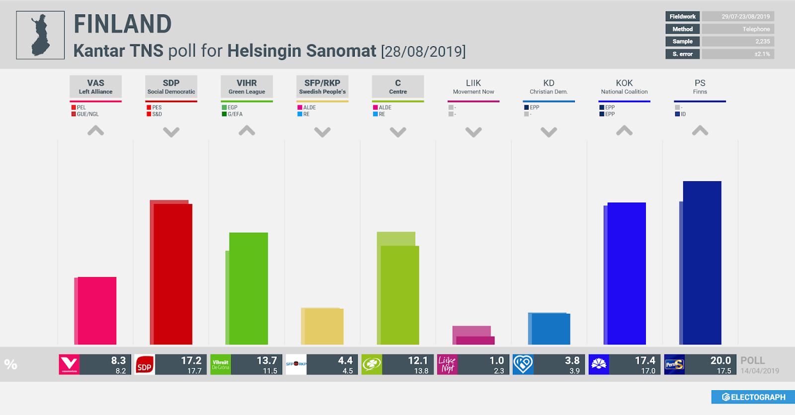 FINLAND: Kantar TNS poll chart for Helsingin Sanomat, 28 August 2019