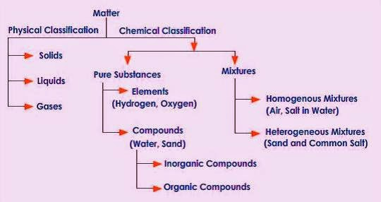 study notes today classification of matter