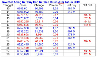 Net Buy Net Sell Juni 2019