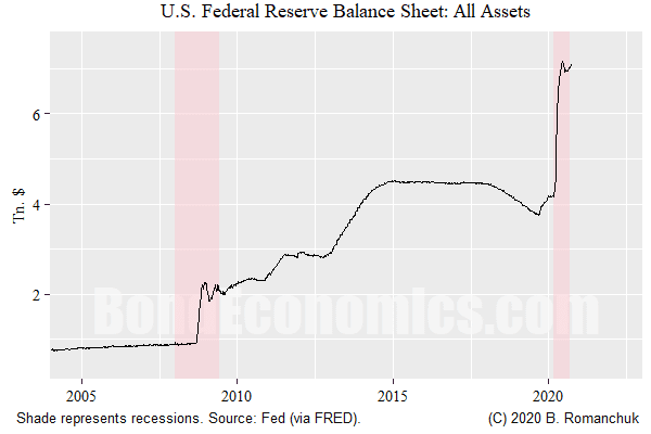 Fed's Balance Sheet (no second y-axis!)