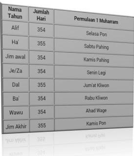 Tahun Jawa/Kalender Jawa
