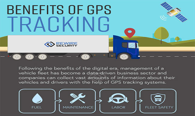 Benefits of GPS for Businesses #infographic