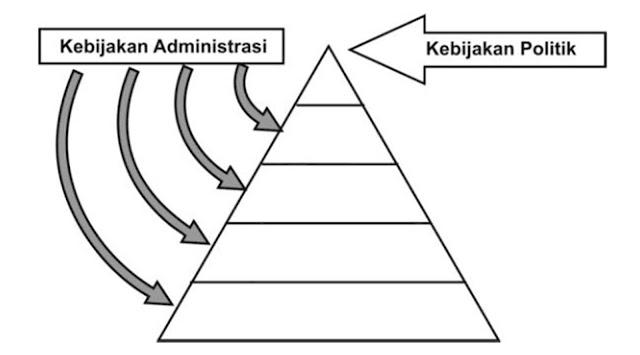 Rondinelli (1983: 18) menjelaskan bahwa dekonsentrasi adalah penyerahan sejumlah kewenangan atau tanggung jawab administrasi kepada cabang departemen atau badan pemerintah yang lebih rendah.