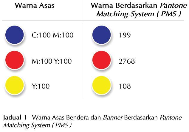 Maksud Lambang Dan Warna Pada Bendera Malaysia Munaz Bagus