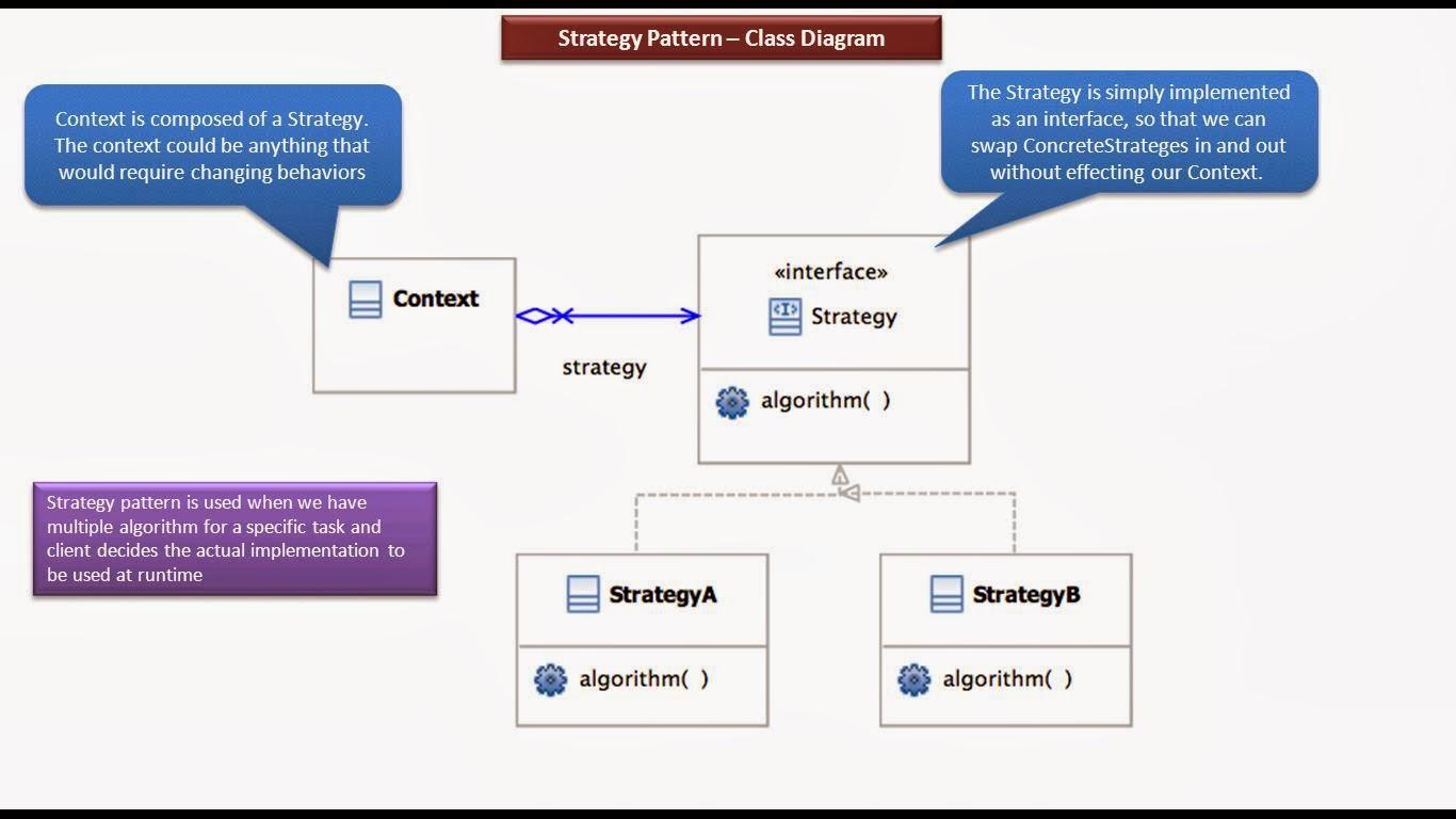 Java ee strategy design pattern class diagram strategy design pattern class diagram baditri Images