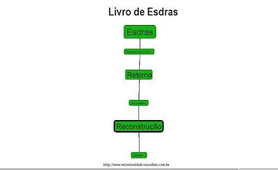 Resumo do Livro de Esdras