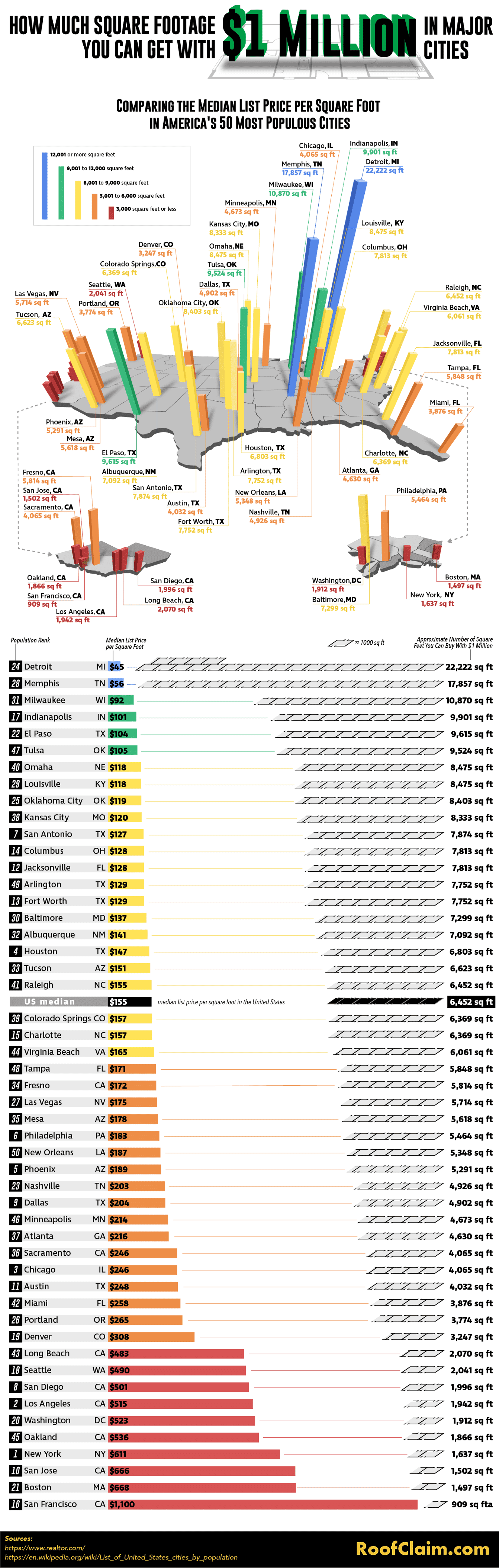 How Much Square Footage You Can Get for $1 Million in Major Cities #infographic