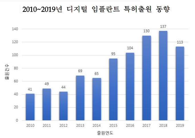 디지털 임플란트 분야 특허출원 지난 10년간 연평균 12% 증가