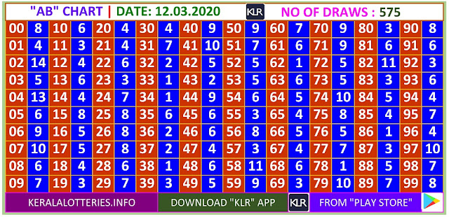 Kerala Lottery Winning Number Daily  AB  chart  on 12.03.2020