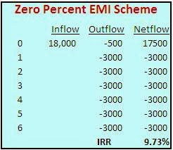 zero percent emi scheme irr