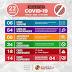 Sobe para 18 o número de infectados por covid-19, em Sapeaçu
