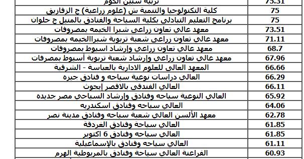 جميع الكليات والمعاهد المتاحه لدبلوم الزراعه 2019 نظام ثلاث وخمس سنوات