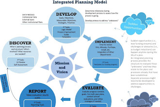 Planning & Implementation: Creating Common Language
