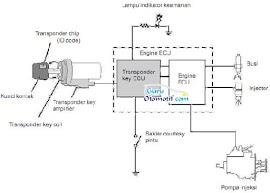 Cara Kerja Sistem Engine Immobilizer Pada Berbagai Keadaan