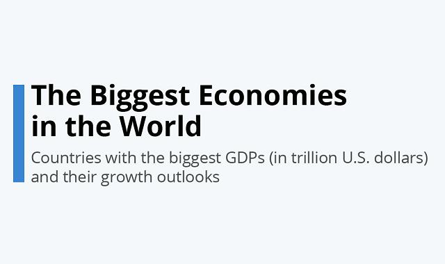 World's biggest economies