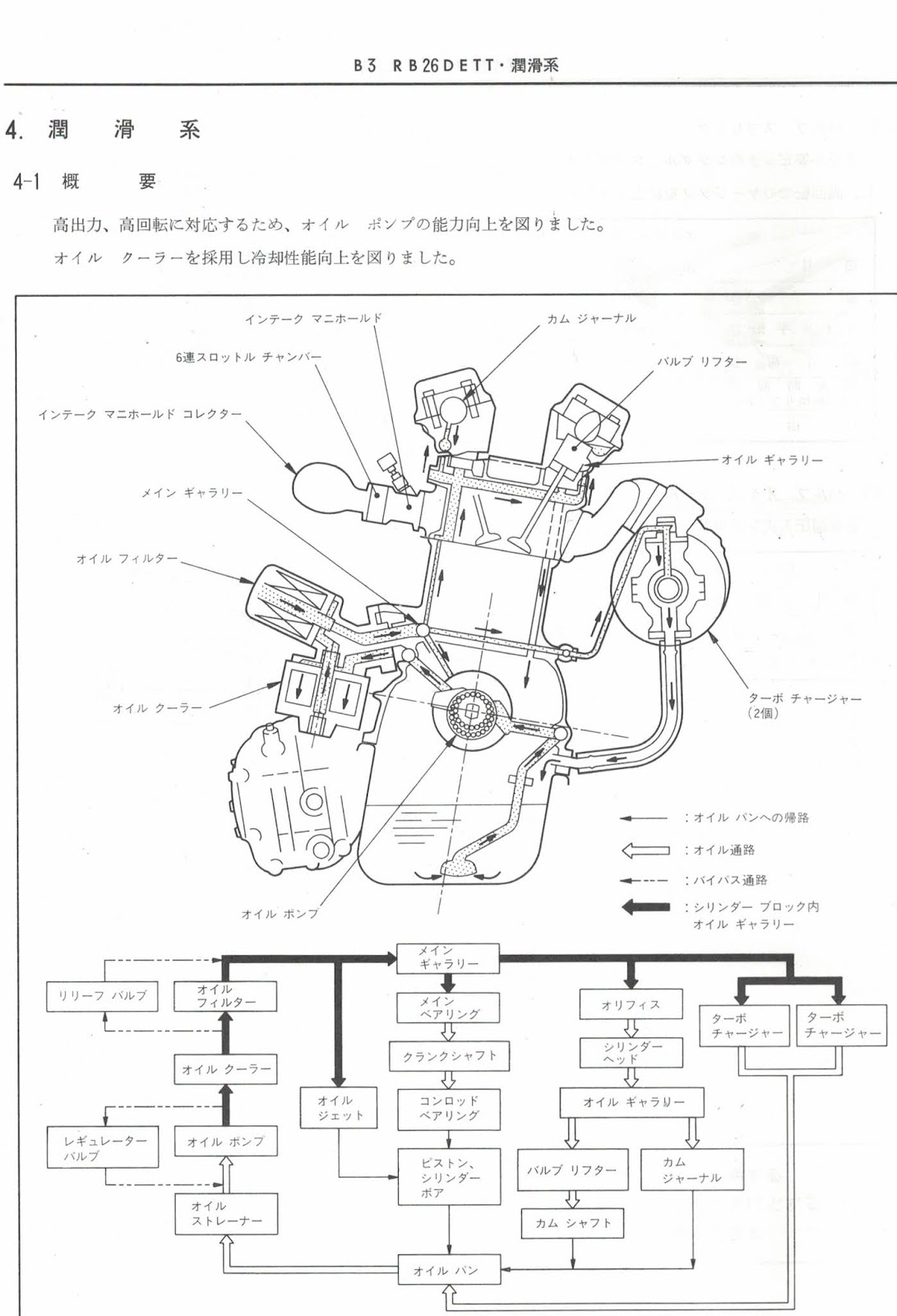 engine oil diagram oil flow diagram rb26dett nissan skyline engine nissan motor oil diagram oil flow diagram rb26dett nissan